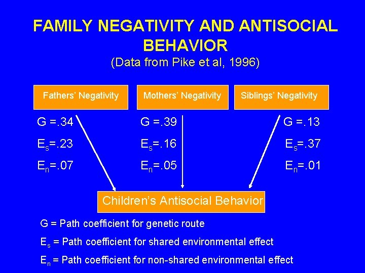 FAMILY NEGATIVITY AND ANTISOCIAL BEHAVIOR (Data from Pike et al, 1996) Fathers' Negativity Mothers'