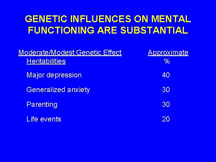 GENETIC INFLUENCES ON MENTAL FUNCTIONING ARE SUBSTANTIAL Moderate/Modest Genetic Effect Heritabilities Approximate % Major