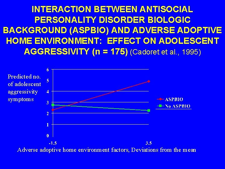 INTERACTION BETWEEN ANTISOCIAL PERSONALITY DISORDER BIOLOGIC BACKGROUND (ASPBIO) AND ADVERSE ADOPTIVE HOME ENVIRONMENT: EFFECT