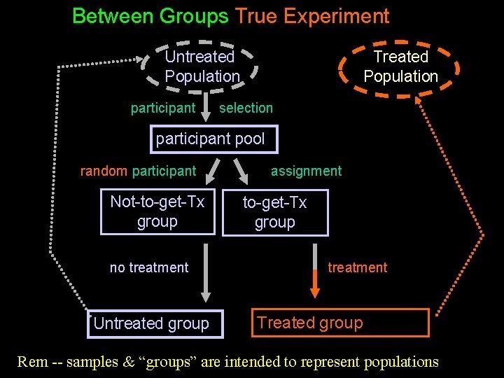 Between Groups True Experiment Untreated Population participant Treated Population selection participant pool random participant
