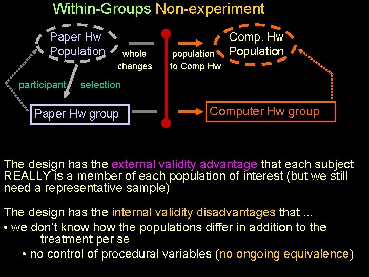 Within-Groups Non-experiment Paper Hw Population participant whole changes population to Comp Hw Comp. Hw