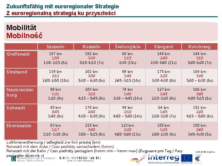 Zukunftsfähig mit euroregionaler Strategie Z euroregionalną strategią ku przyszłości Mobilität Mobilność Szczecin Koszalin Świnoujście