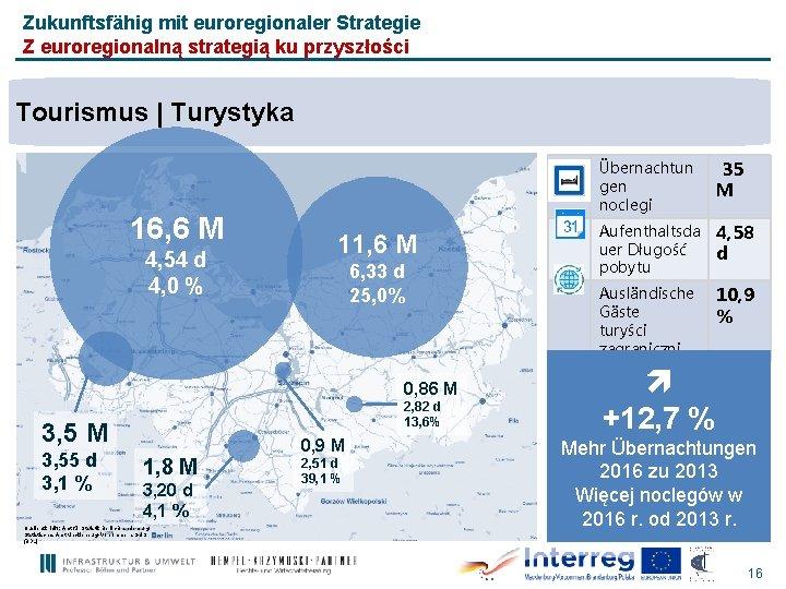 Zukunftsfähig mit euroregionaler Strategie Z euroregionalną strategią ku przyszłości Tourismus | Turystyka 16, 6