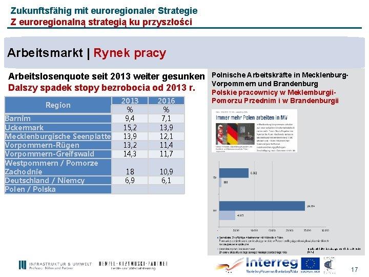 Zukunftsfähig mit euroregionaler Strategie Z euroregionalną strategią ku przyszłości Arbeitsmarkt | Rynek pracy Arbeitslosenquote