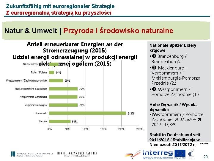 Zukunftsfähig mit euroregionaler Strategie Z euroregionalną strategią ku przyszłości Natur & Umwelt | Przyroda