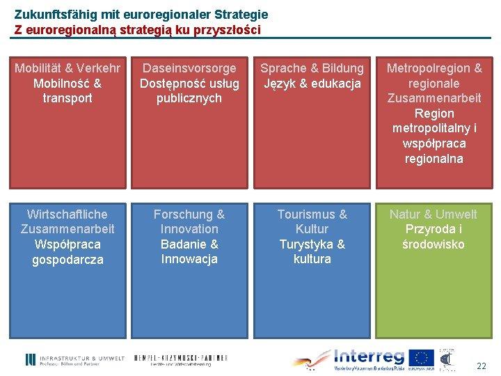 Zukunftsfähig mit euroregionaler Strategie Z euroregionalną strategią ku przyszłości Mobilität & Verkehr Mobilność &