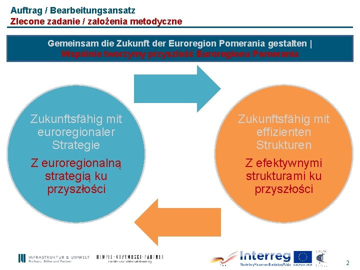 Auftrag / Bearbeitungsansatz Zlecone zadanie / założenia metodyczne Gemeinsam die Zukunft der Euroregion Pomerania