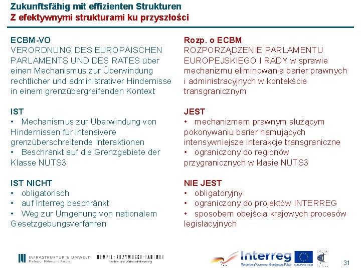 Zukunftsfähig mit effizienten Strukturen Z efektywnymi strukturami ku przyszłości ECBM-VO VERORDNUNG DES EUROPÄISCHEN PARLAMENTS