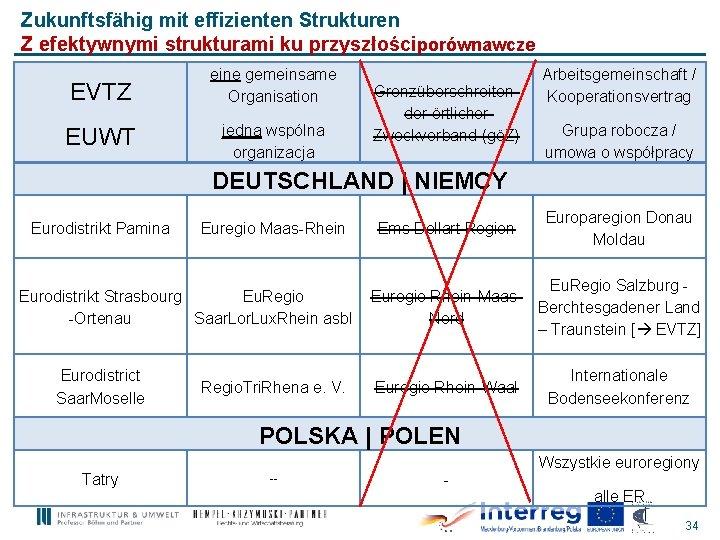 Zukunftsfähig mit effizienten Strukturen Z efektywnymi strukturami ku przyszłościporównawcze EVTZ eine gemeinsame Organisation EUWT