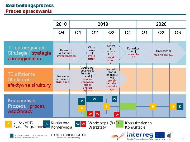 Bearbeitungsprozess Proces opracowania 2018 Q 4 T 1 euroregionale Strategie | strategia euroregionalna T
