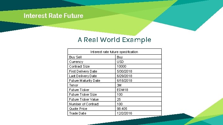 Interest Rate Future A Real World Example Interest rate future specification Buy Sell Currency
