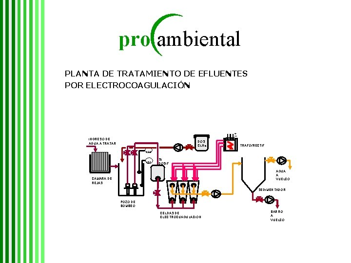 pro ambiental PLANTA DE TRATAMIENTO DE EFLUENTES POR ELECTROCOAGULACIÓN + INGRESO DE AGUA A
