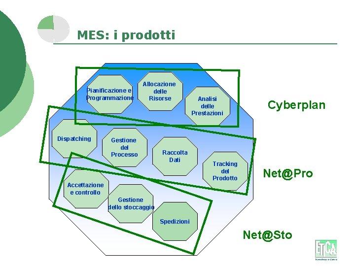 MES: i prodotti Pianificazione e Programmazione Dispatching Allocazione delle Risorse Gestione del Processo Raccolta