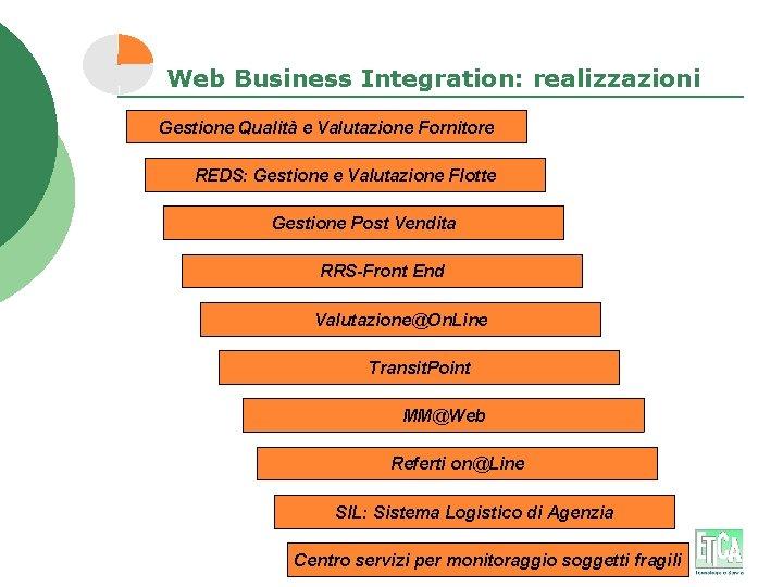 Web Business Integration: realizzazioni Gestione Qualità e Valutazione Fornitore REDS: Gestione e Valutazione Flotte