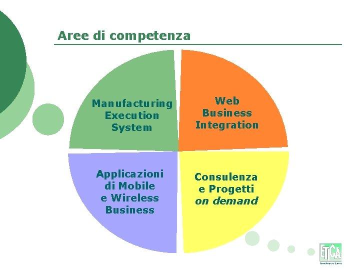 Aree di competenza Manufacturing Execution System Web Business Integration Applicazioni di Mobile e Wireless