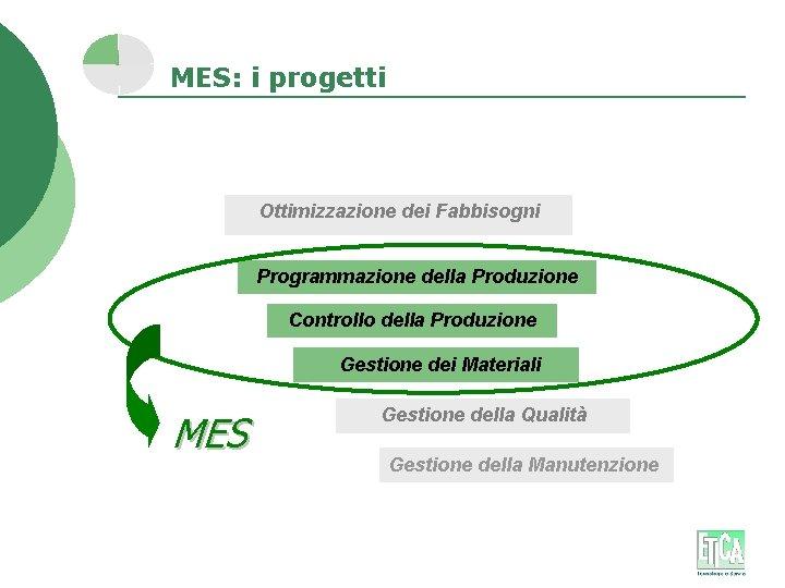 MES: i progetti Ottimizzazione dei Fabbisogni Programmazione della Produzione Controllo della Produzione Gestione dei