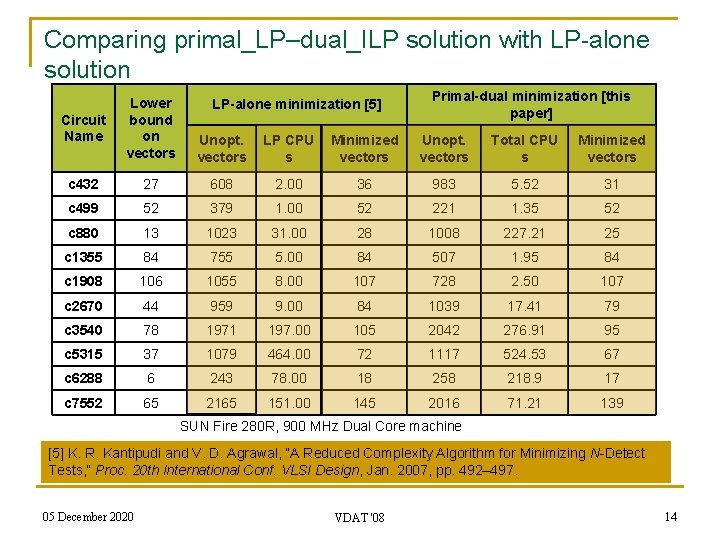 Comparing primal_LP–dual_ILP solution with LP-alone solution Primal-dual minimization [this paper] Circuit Name Lower bound