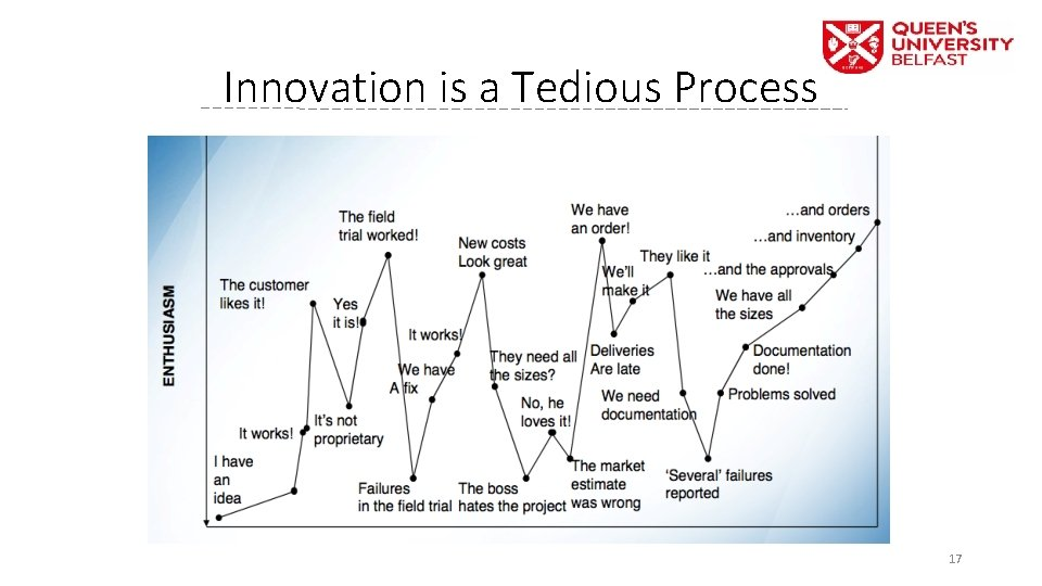 Innovation is a Tedious Process 17