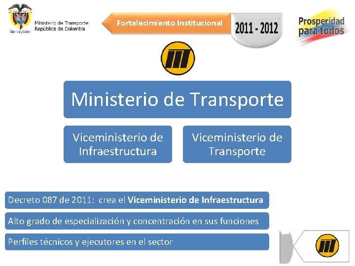 Fortalecimiento Institucional Ministerio de Transporte Viceministerio de Infraestructura Viceministerio de Transporte Decreto 087 de