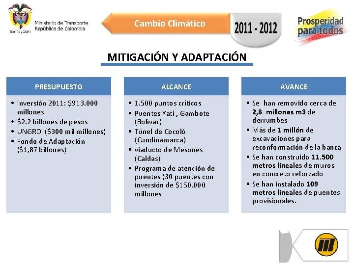 Cambio Climático MITIGACIÓN Y ADAPTACIÓN PRESUPUESTO • Inversión 2011: $913. 000 millones • $2.