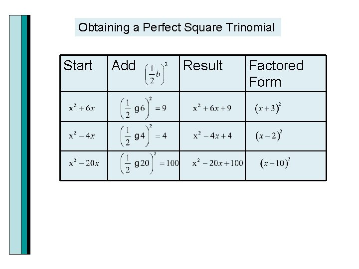 Obtaining a Perfect Square Trinomial Start Add Result Factored Form