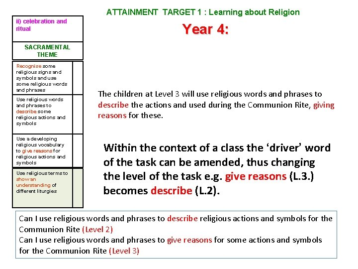 ATTAINMENT TARGET 1 : Learning about Religion ii) celebration and ritual Year 4: SACRAMENTAL