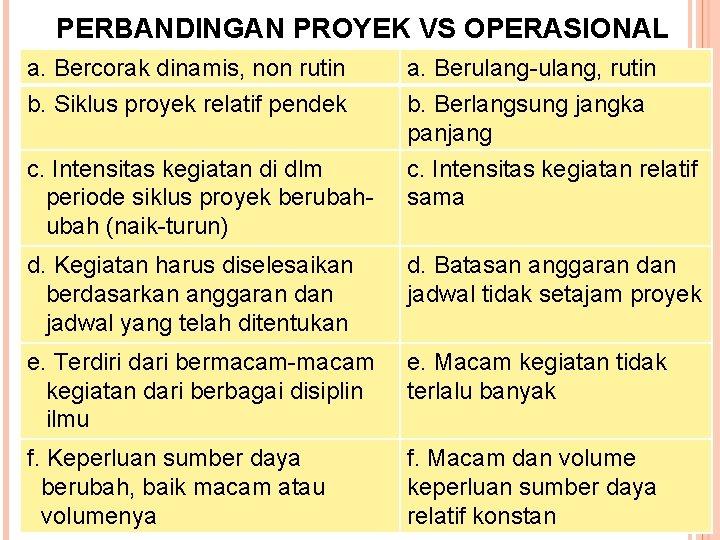 PERBANDINGAN PROYEK VS OPERASIONAL a. Bercorak dinamis, non rutin b. Siklus proyek relatif pendek