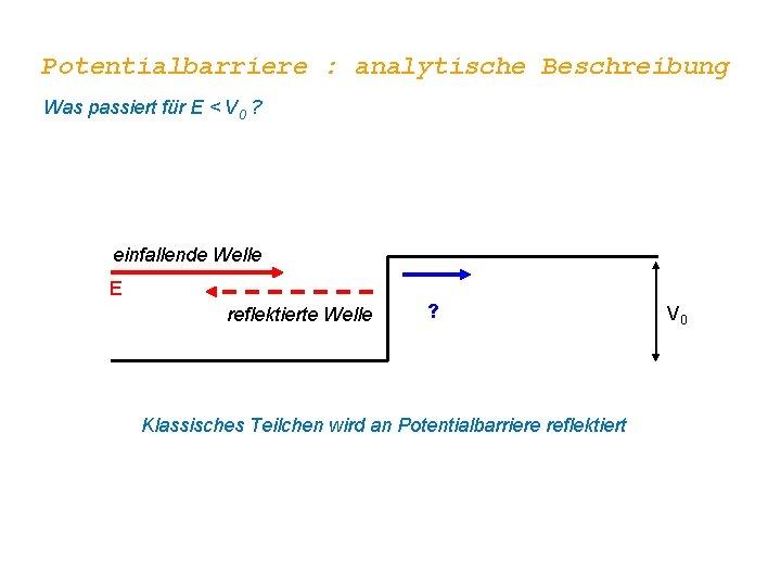 Potentialbarriere : analytische Beschreibung Was passiert für E < V 0 ? einfallende Welle