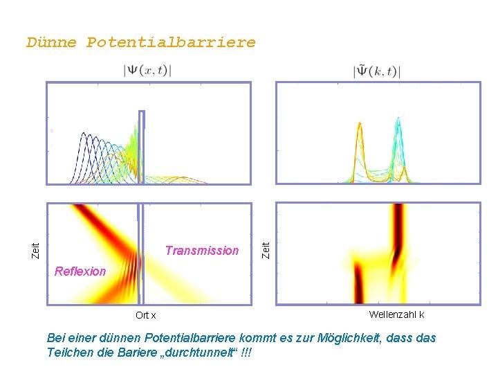 Transmission Zeit Dünne Potentialbarriere Reflexion Ort x Wellenzahl k Bei einer dünnen Potentialbarriere kommt