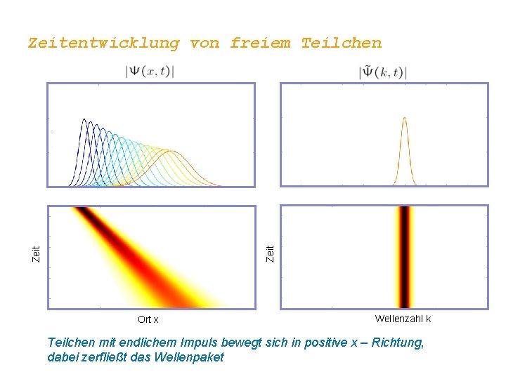 Zeitentwicklung von freiem Teilchen Ort x Wellenzahl k Teilchen mit endlichem Impuls bewegt sich