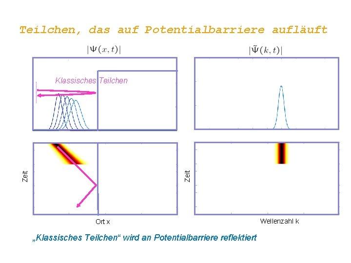 """Teilchen, das auf Potentialbarriere aufläuft Zeit Klassisches Teilchen Ort x """"Klassisches Teilchen"""" wird an"""