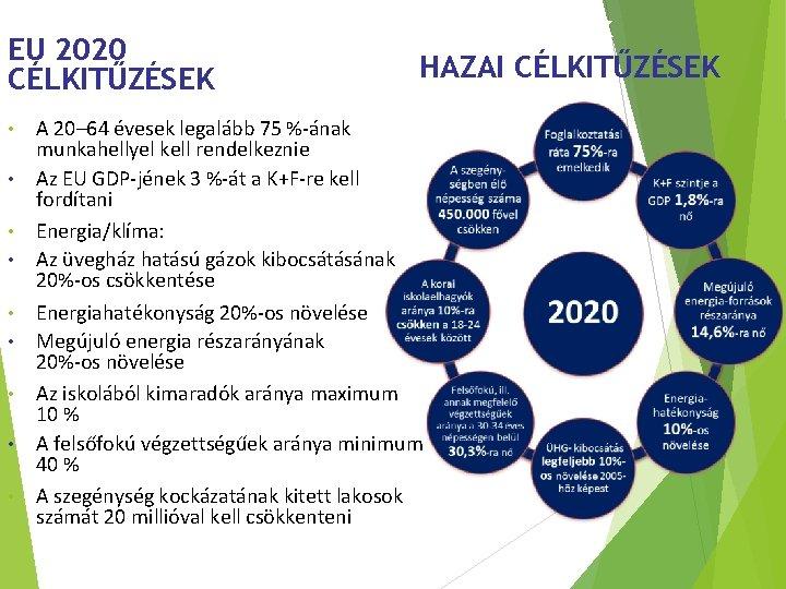 Új közösségi tervezési keretek EU 2020 HAZAI CÉLKITŰZÉSEK • • • A 20– 64