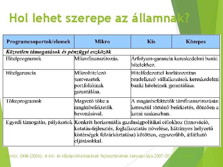 Hol lehet szerepe az államnak? Forrás: GKM (2006): A kis- és középvállalkozások fejlesztésének koncepciója