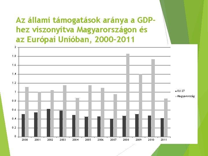 Az állami támogatások aránya a GDPhez viszonyítva Magyarországon és az Európai Unióban, 2000 -2011