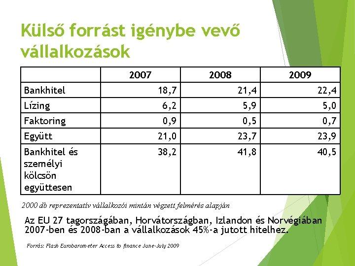 Külső forrást igénybe vevő vállalkozások 2007 Bankhitel 2008 2009 % 18, 7 21, 4