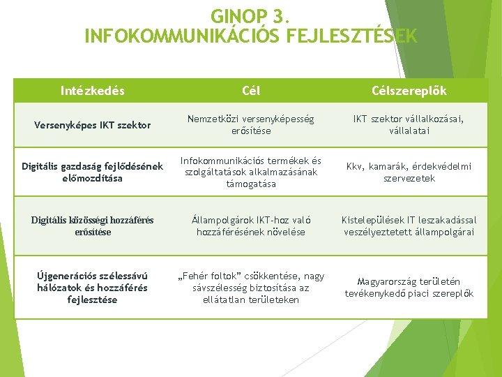 GINOP 3. INFOKOMMUNIKÁCIÓS FEJLESZTÉSEK Intézkedés Célszereplők Versenyképes IKT szektor Nemzetközi versenyképesség erősítése IKT szektor