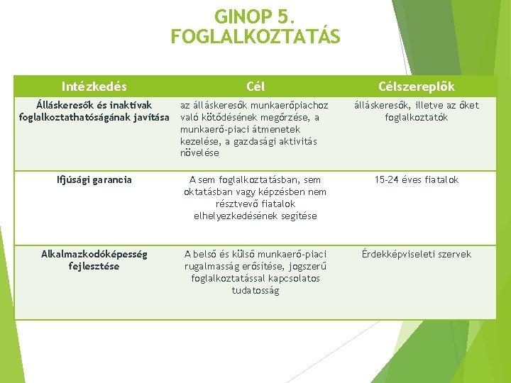 GINOP 5. FOGLALKOZTATÁS Intézkedés Célszereplők Álláskeresők és inaktívak foglalkoztathatóságának javítása az álláskeresők munkaerőpiachoz való