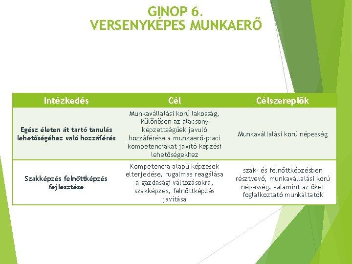 GINOP 6. VERSENYKÉPES MUNKAERŐ Intézkedés Célszereplők Egész életen át tartó tanulás lehetőségéhez való hozzáférés