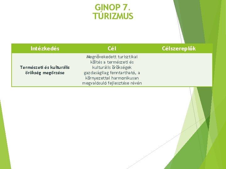 GINOP 7. TÚRIZMUS Intézkedés Cél Természeti és kulturális örökség megőrzése Megnövekedett turisztikai költés a