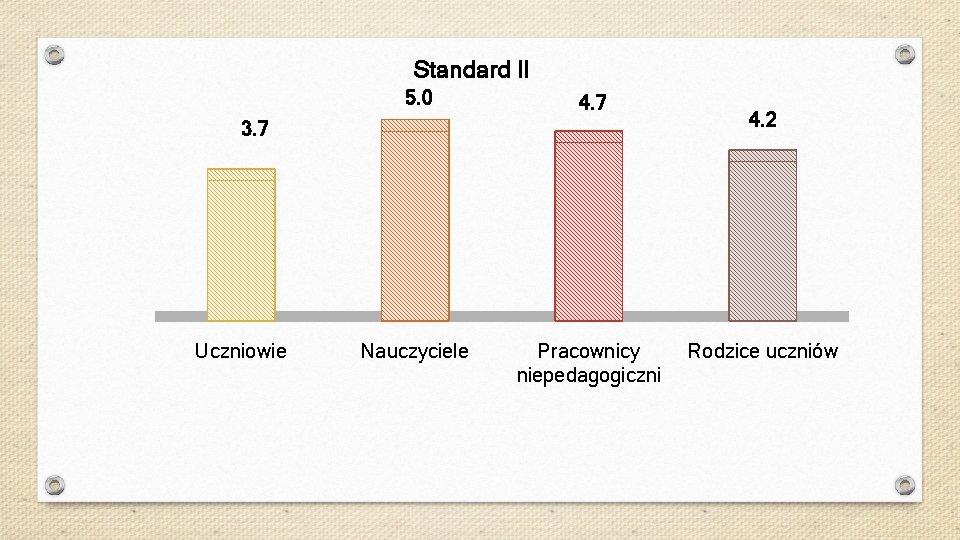 Standard II 5. 0 4. 7 Nauczyciele Pracownicy niepedagogiczni 3. 7 Uczniowie 4. 2