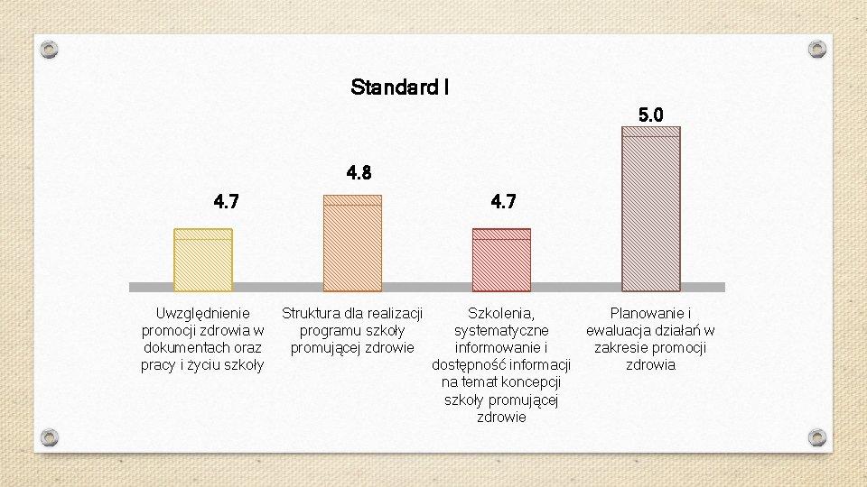 Standard I 5. 0 4. 8 4. 7 Uwzględnienie promocji zdrowia w dokumentach oraz