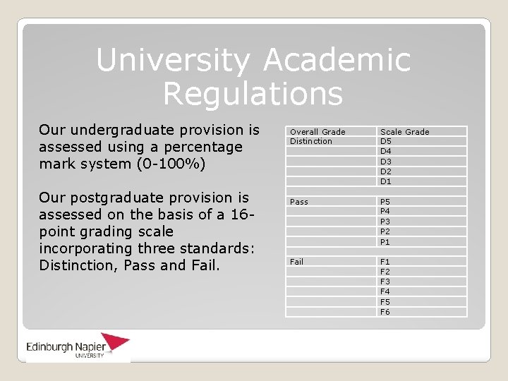 University Academic Regulations Our undergraduate provision is assessed using a percentage mark system (0