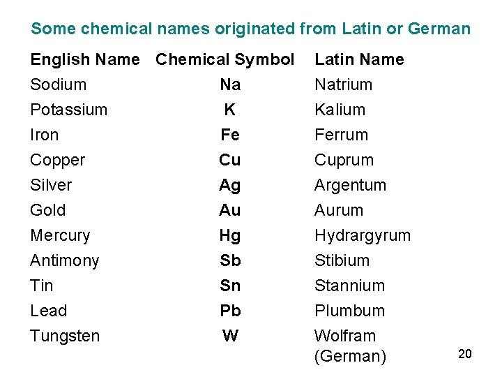 42+ Latin name of sodium info