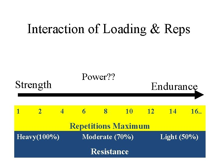 Interaction of Loading & Reps Power? ? Strength 1 2 4 6 8 Endurance