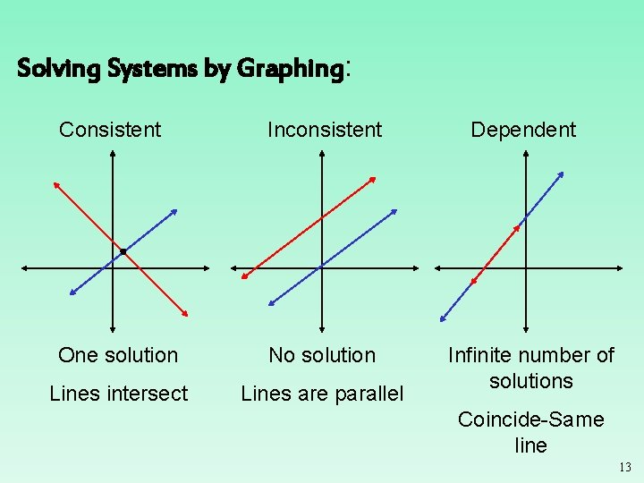 Solving Systems by Graphing: Consistent Inconsistent One solution No solution Lines intersect Lines are