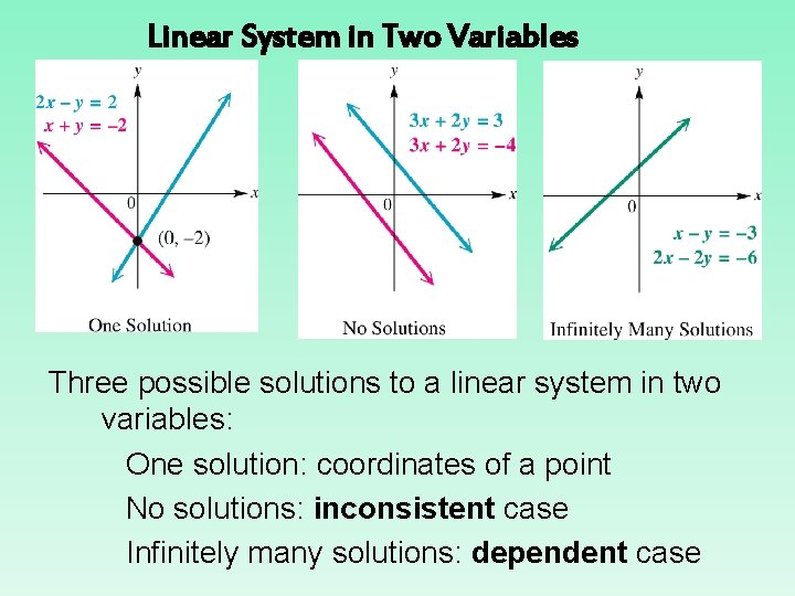 Linear System in Two Variables Three possible solutions to a linear system in two