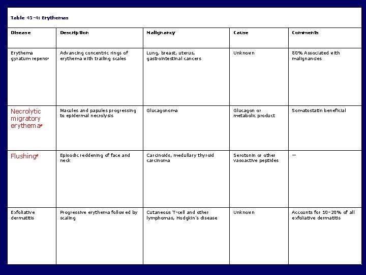 Table 45 -4: Erythemas Disease Description Malignancy Cause Comments Erythema gyratum repens a Advancing