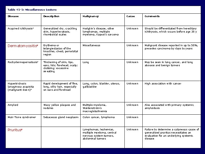 Table 45 -5: Miscellaneous Lesions Disease Description Malignancy Cause Comments Acquired ichthyosis a Generalized