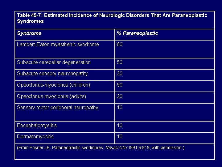 Table 45 -7: Estimated Incidence of Neurologic Disorders That Are Paraneoplastic Syndromes Syndrome %