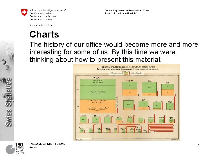 Federal Department of Home Affairs FDHA Federal Statistical Office FSO Charts The history of